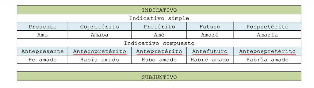 all spanish tenses