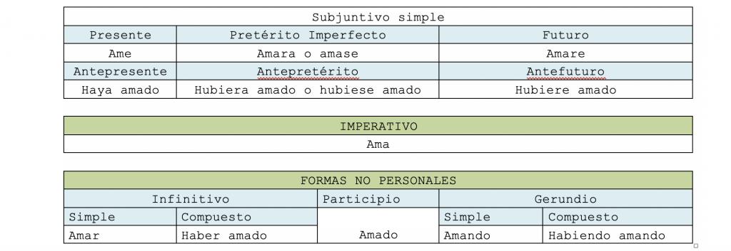 spanish tenses